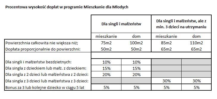 procentowe-doplaty-mdm